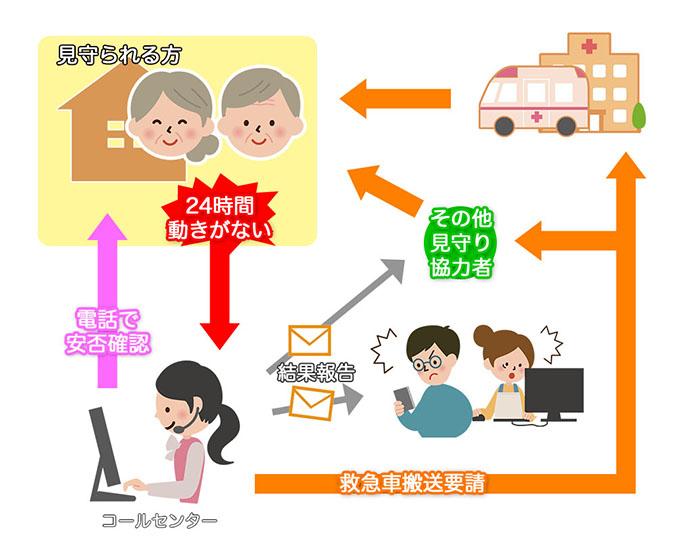 見守りサービス 絆-one